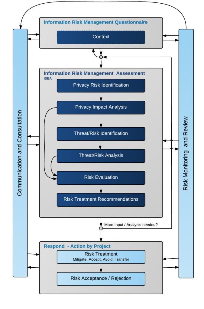 Information Risk Assessment Process
