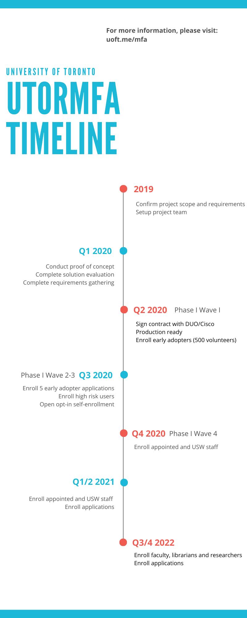 Image of UTORMFA Project Timeline