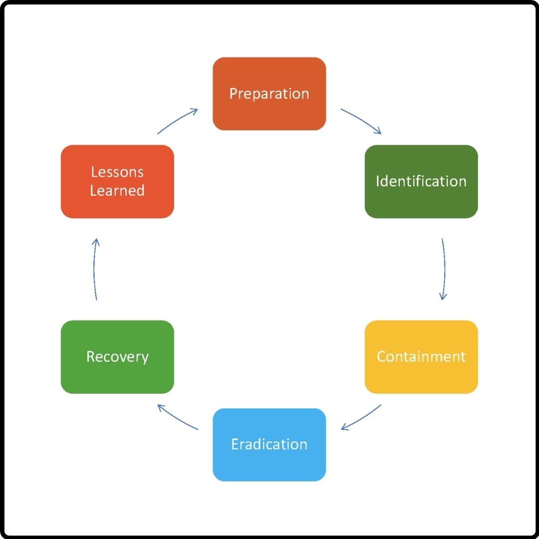 This is a graphic that outlines the incident response process: preparation, identification, containment, eradication, eradication, recovery and lessons learned.